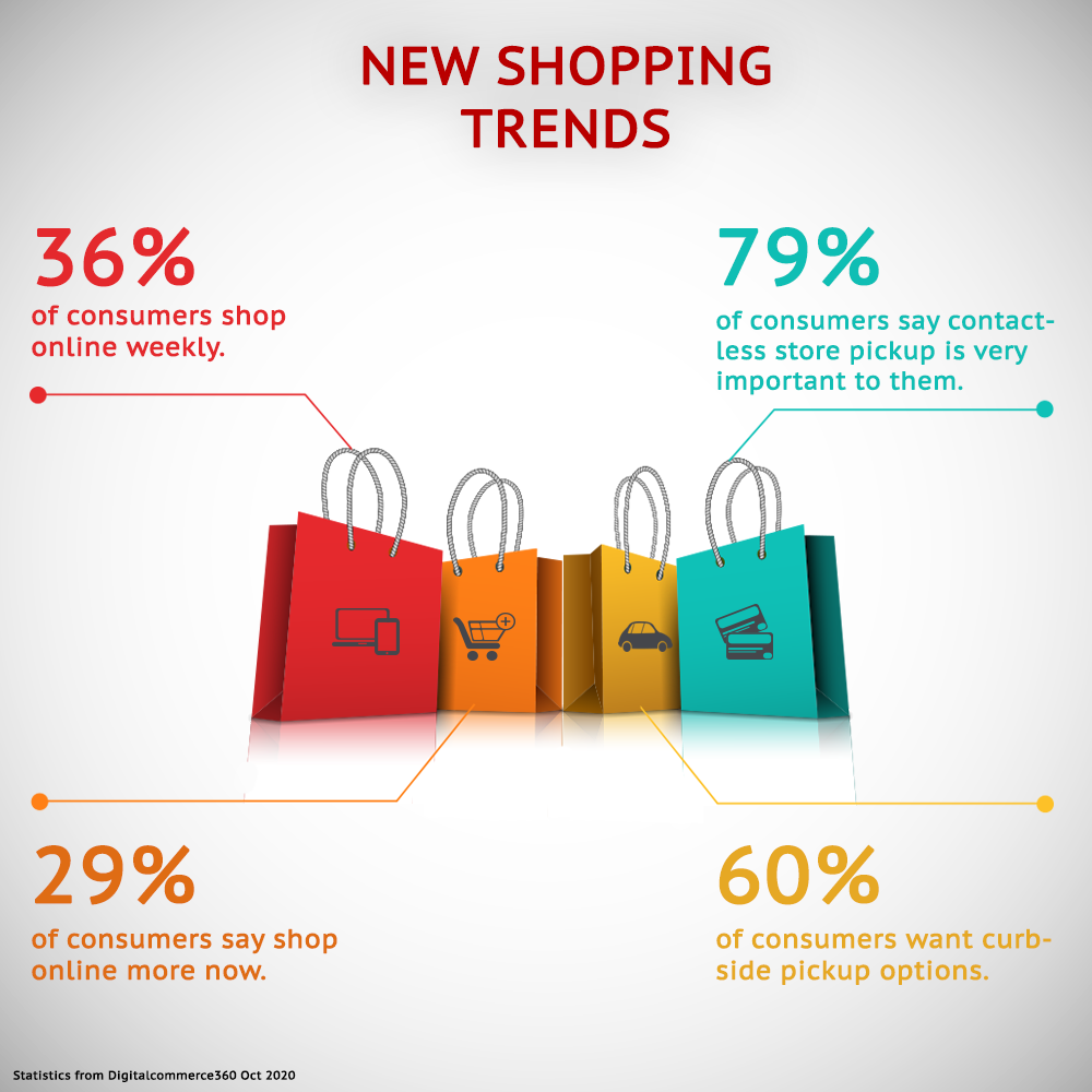 Trends in online shopping infographic 36% of consumers shop online weekly. 79% of consumers say contactless store pickup is very important to them. 29% of consumers say they shop online more now. 60% of consumers want curb side pick up options.